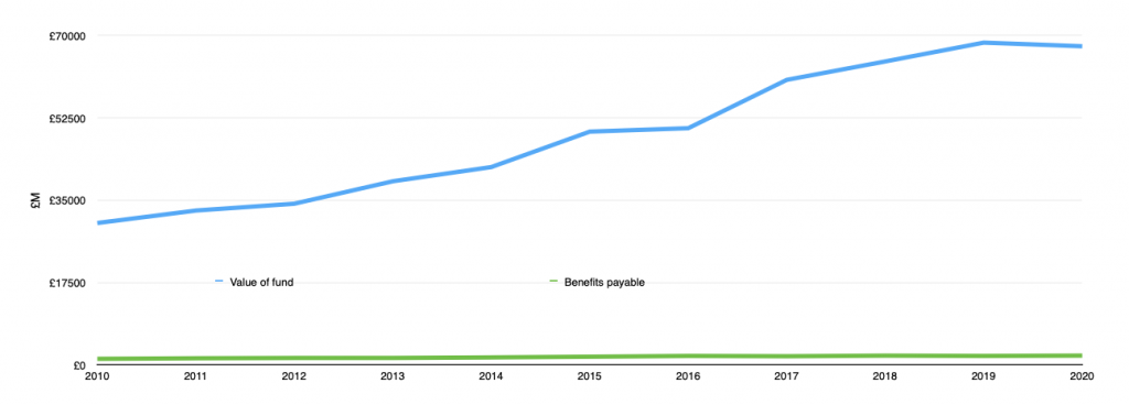 Graph showing value of fund rising way above the benefits payable